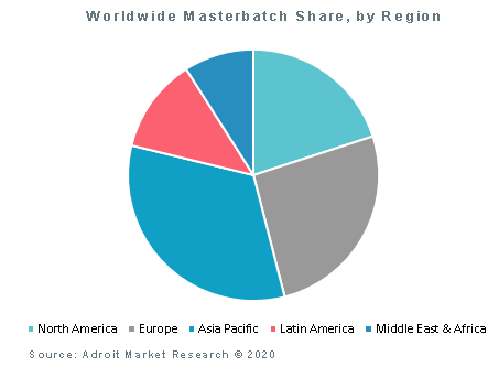 Worldwide Masterbatch Share, by Region