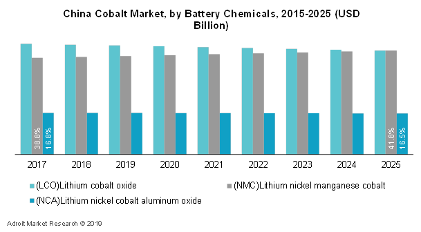 China Cobalt Market, by Battery Chemicals, 2015-2025 (USD Billion)