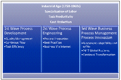 Evolution of business process management: