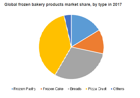 Global Frozen Bakery Products Market Share, by type in 2017