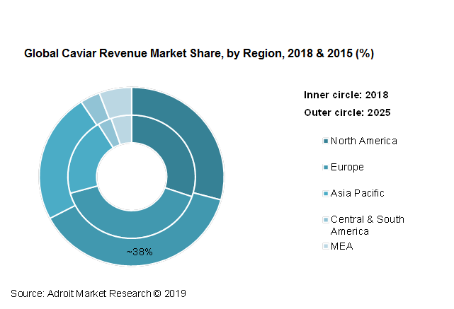 Global Caviar Revenue Market share, by Region, 2018 & 2015
