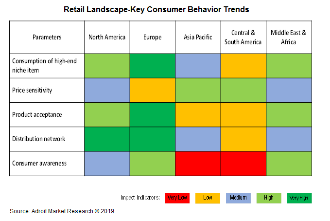 Retail Landscape - Key Consumer Behavior Trends