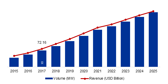 Global Solar Energy Market Value and Volume, 2015-2025 (MW) (USD Billion)