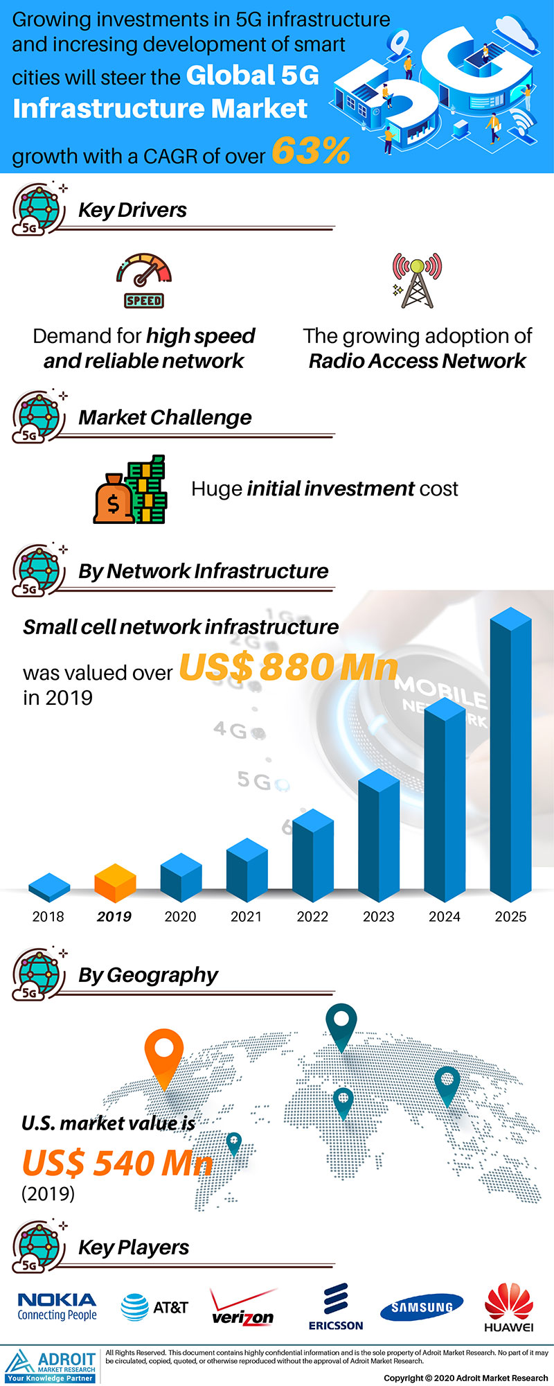 Global 5G infrastructure Market Size 2018 By Product Type, Formulation, End-user, Region and Forecast 2019 to 2025