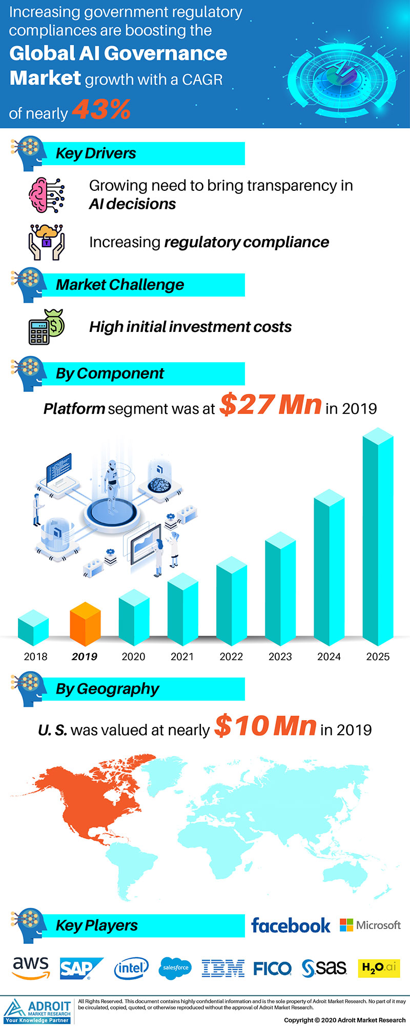 AI Governance Market by Material, Application, and Region, Global Forecasts 2018 to 2025