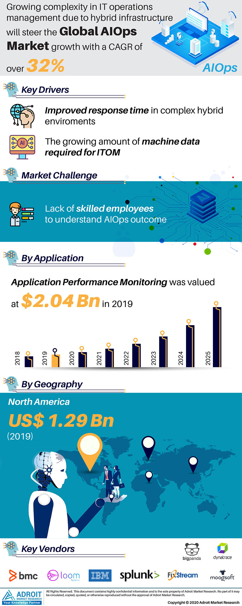 AIOps Market by Application and Region Global Forecasts 2018 to 2025