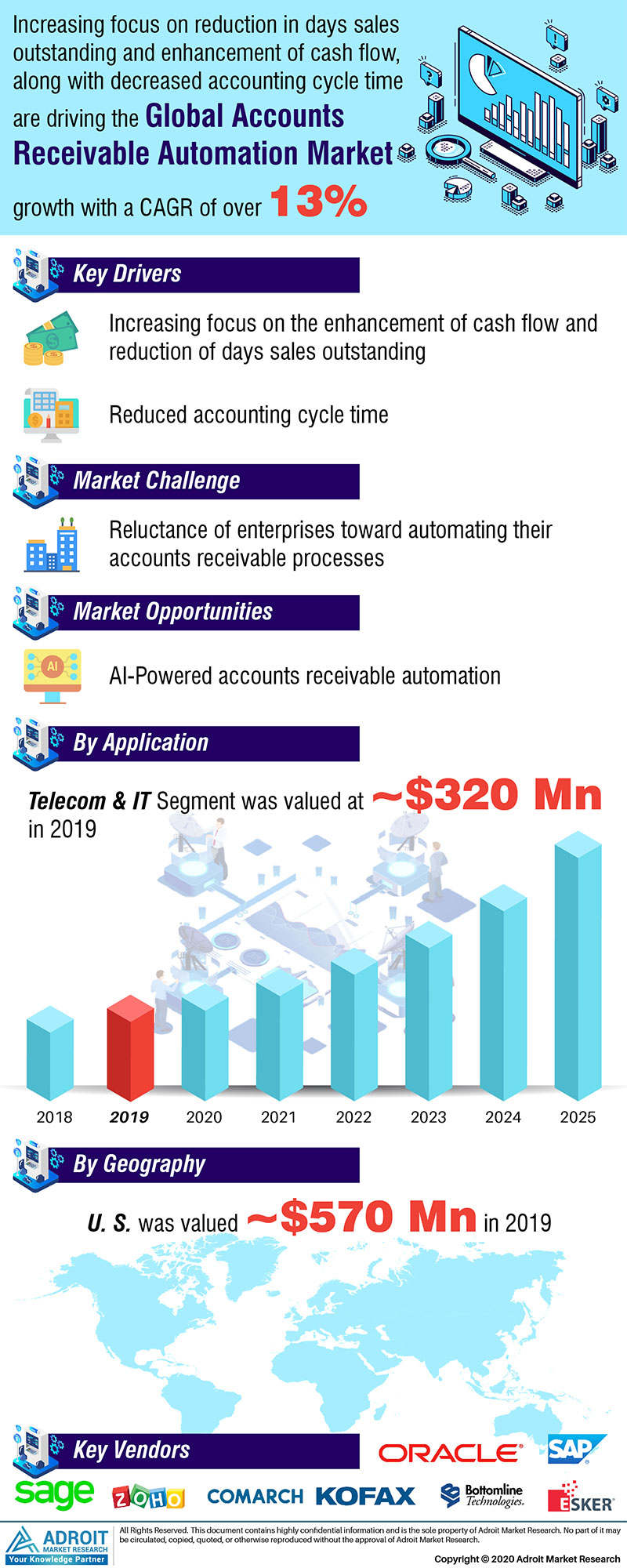 Accounts Receivable Automation Market Size 2017 By Application, Product, Region and Forecast 2019 to 2025