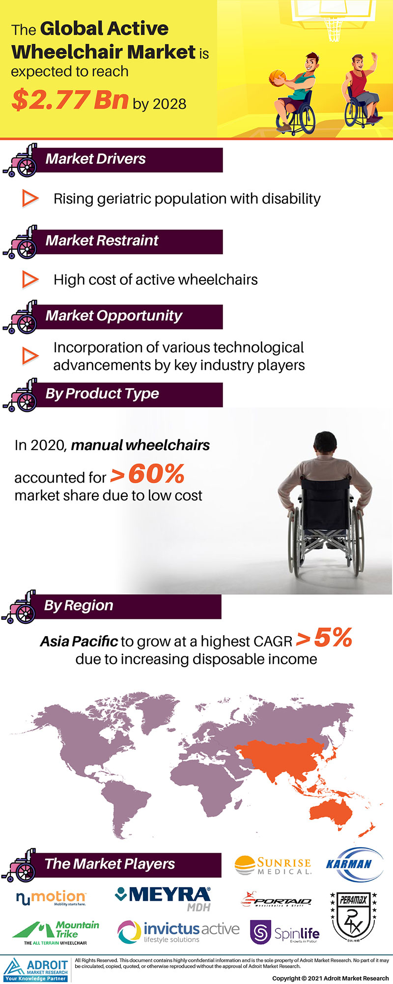 Active Wheelchair Market Size 2017 By Application, Product, Region and Forecast 2019 to 2025