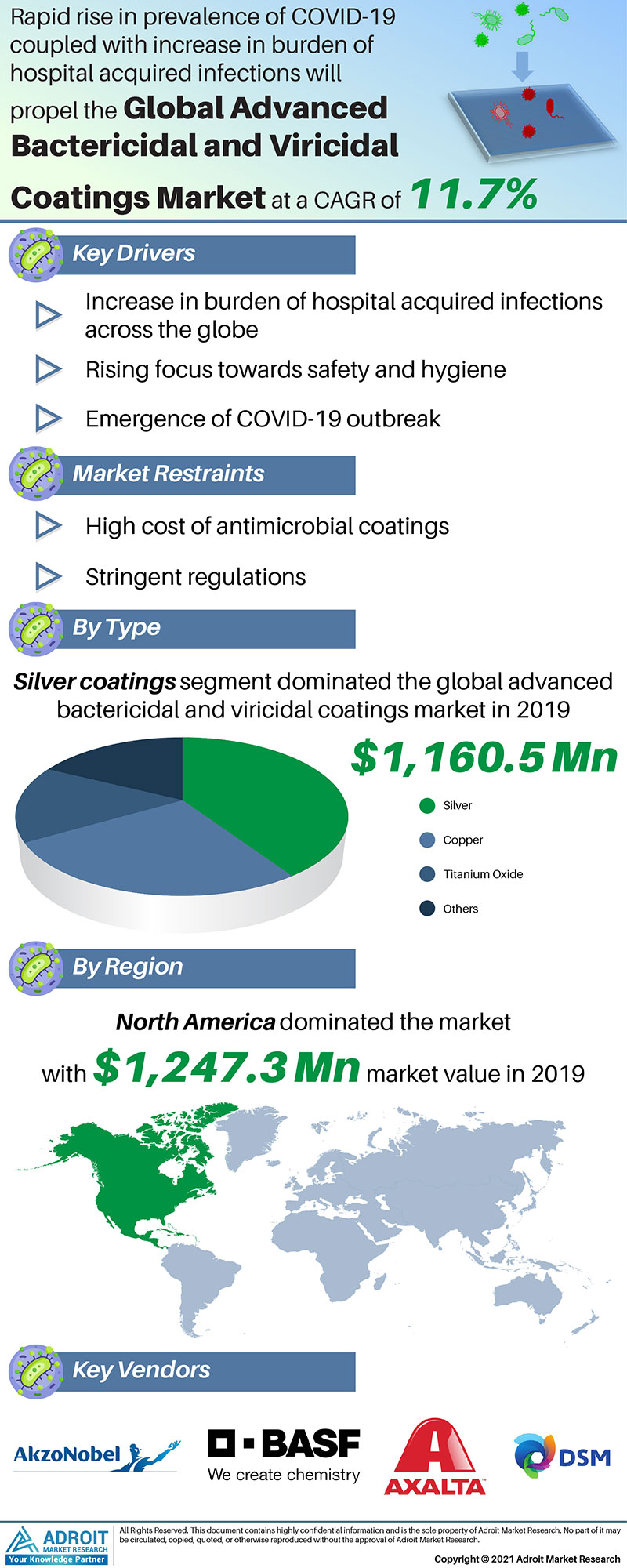 Advanced Bactericidal And Viricidal Coatings Market Size 2017 By Application, Product, Region and Forecast 2019 to 2025