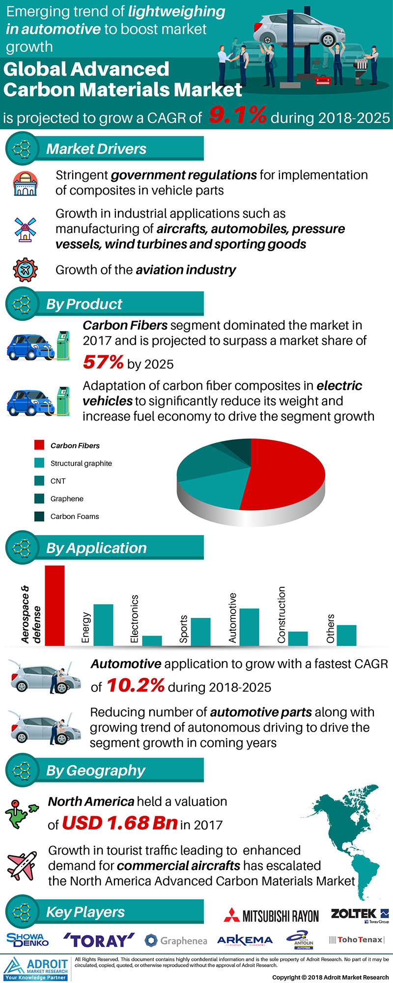 Global Advanced Carbon Material Market Size 2017 By Product, Applications, Region and Forecast 2018 to 2025