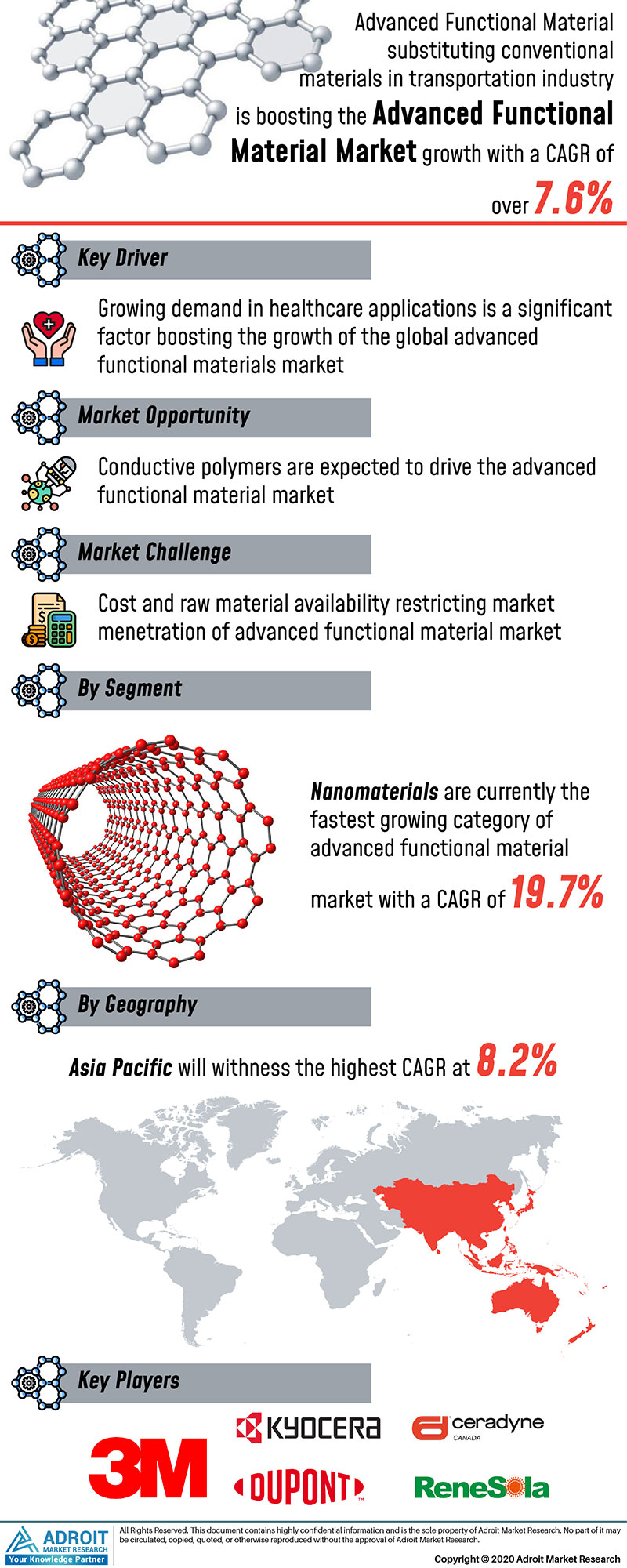 Advanced Functional Materials Market Size 2017 By Application, Product, Region and Forecast 2019 to 2025