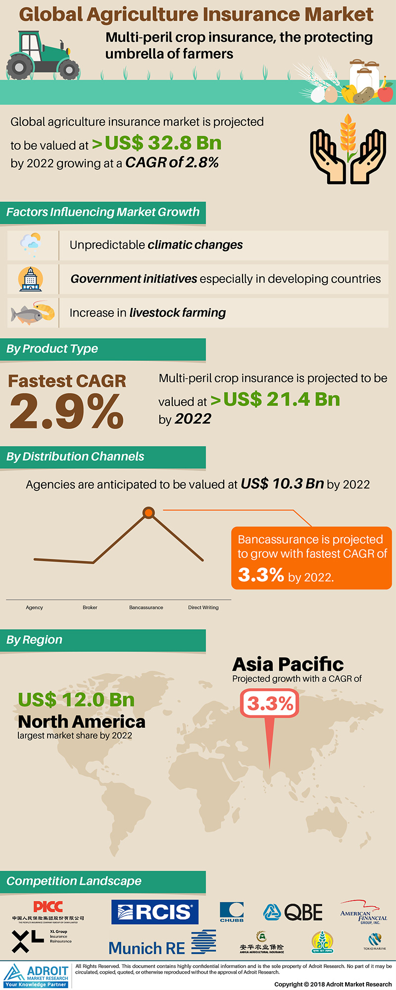 Global Agricultural Insurance Market Size 2016 by Treatment Type (Cosmetic, Dental, Cardiovascular, Orthopedics, Bariatric, Fertility, Eye and General Treatment), by Region and Forecast 2017 to 2022