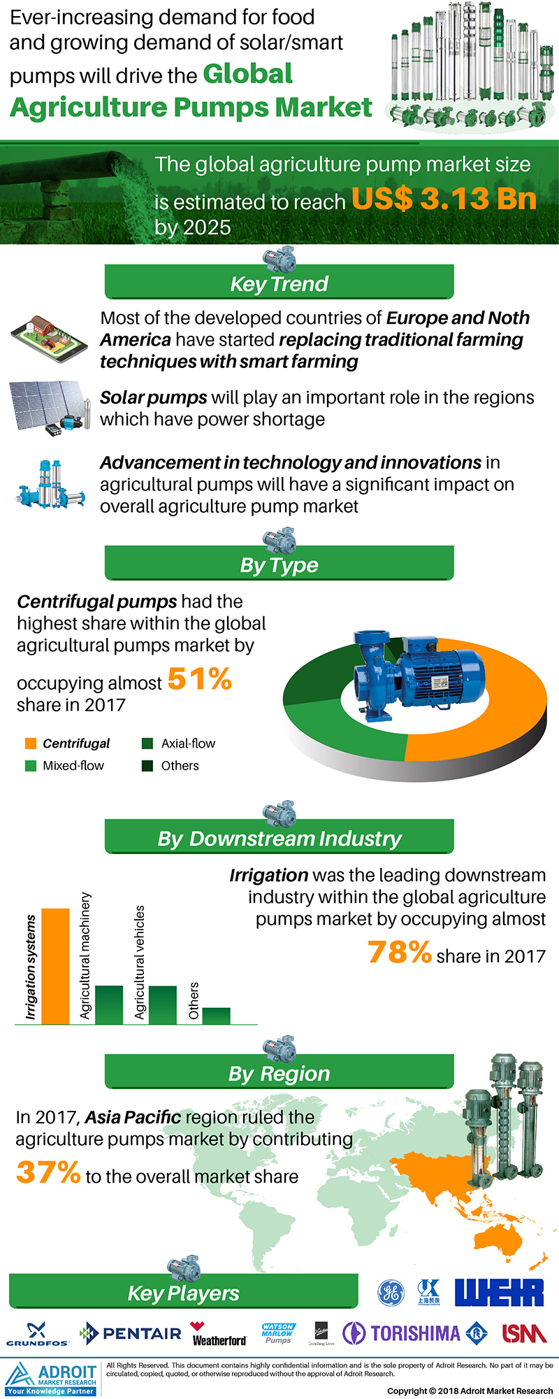 Global Agriculture Pumps Market Size 2017 By Type, Downstream Industry, Applications, Region and Forecast 2018 to 2025