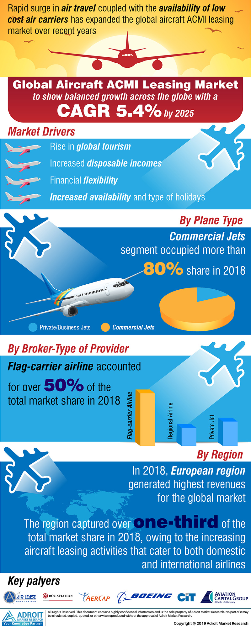 Global Aircraft ACMI Leasing Market Size 2017 By Type, Plane-Type, Body-Type, Lease Provider Type, Broker-Plane Type, Broker-Type Of Provider, Direct Plane-Type,  Direct -Type of Provider, Region and Forecast 2018 to 2025