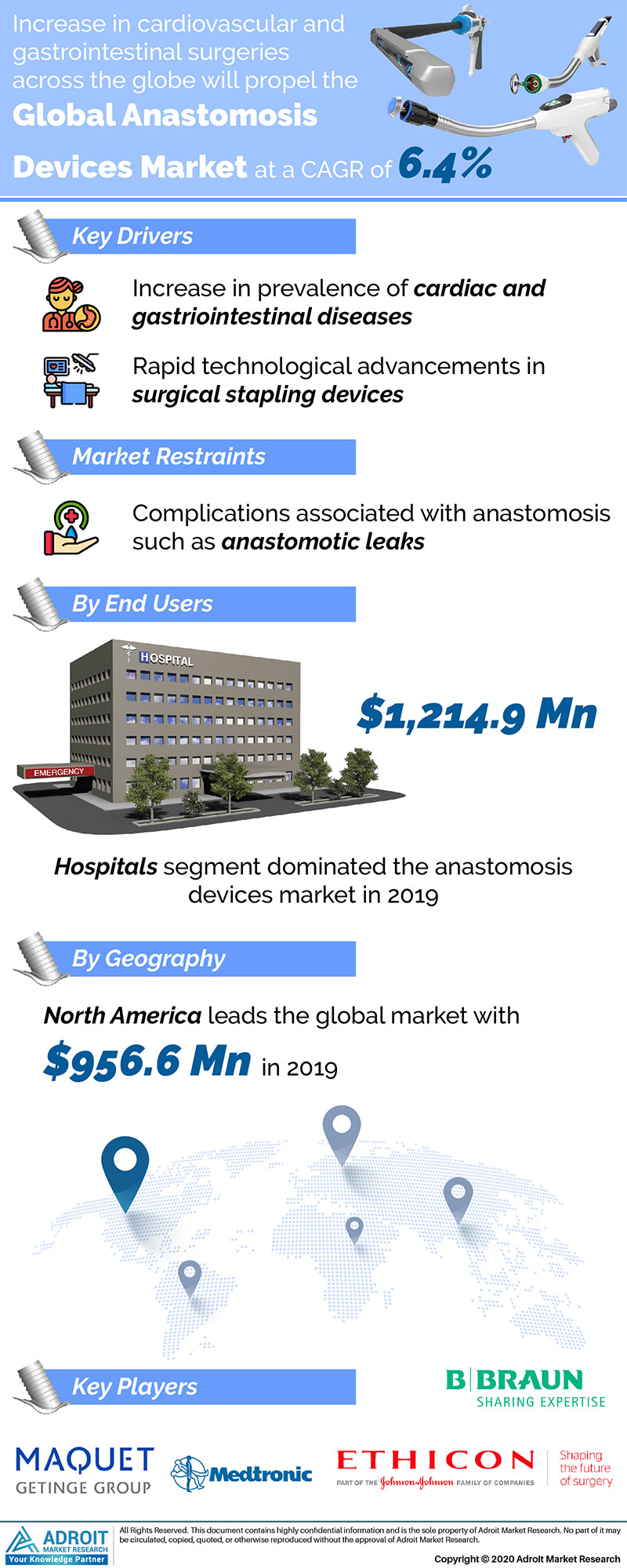 Anastomosis Devices Market by Material, Application, and Region, Global Forecasts 2018 to 2025