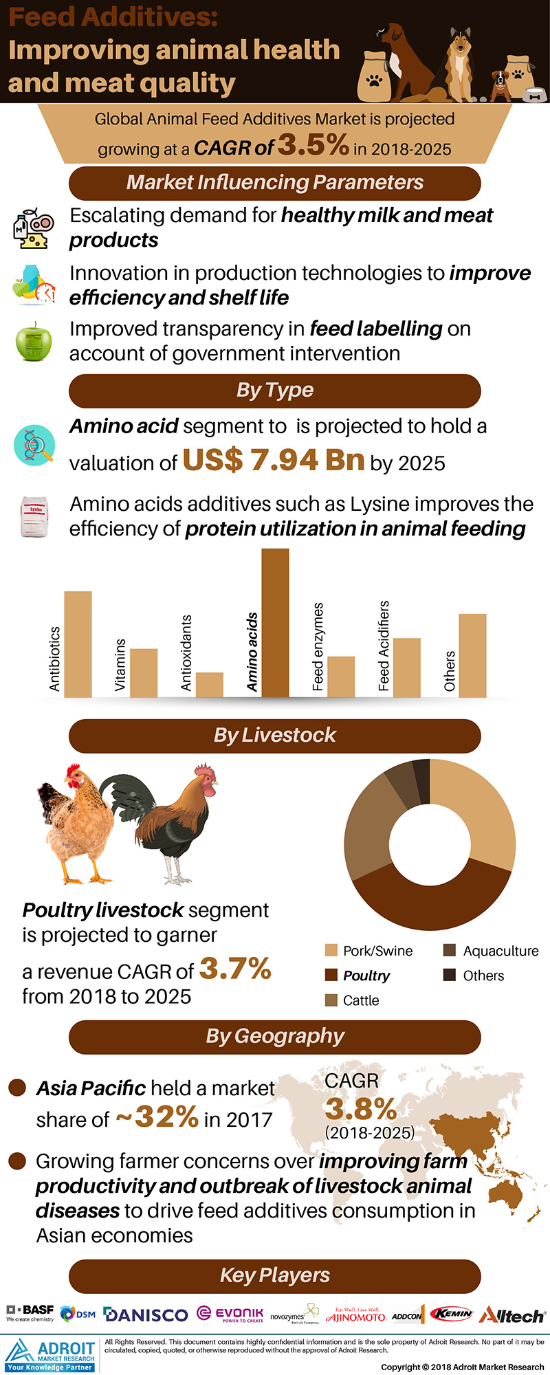 Global Animal Feed Additives Market Size 2017 By Type, Livestock, Region and Forecast 2018 to 2025