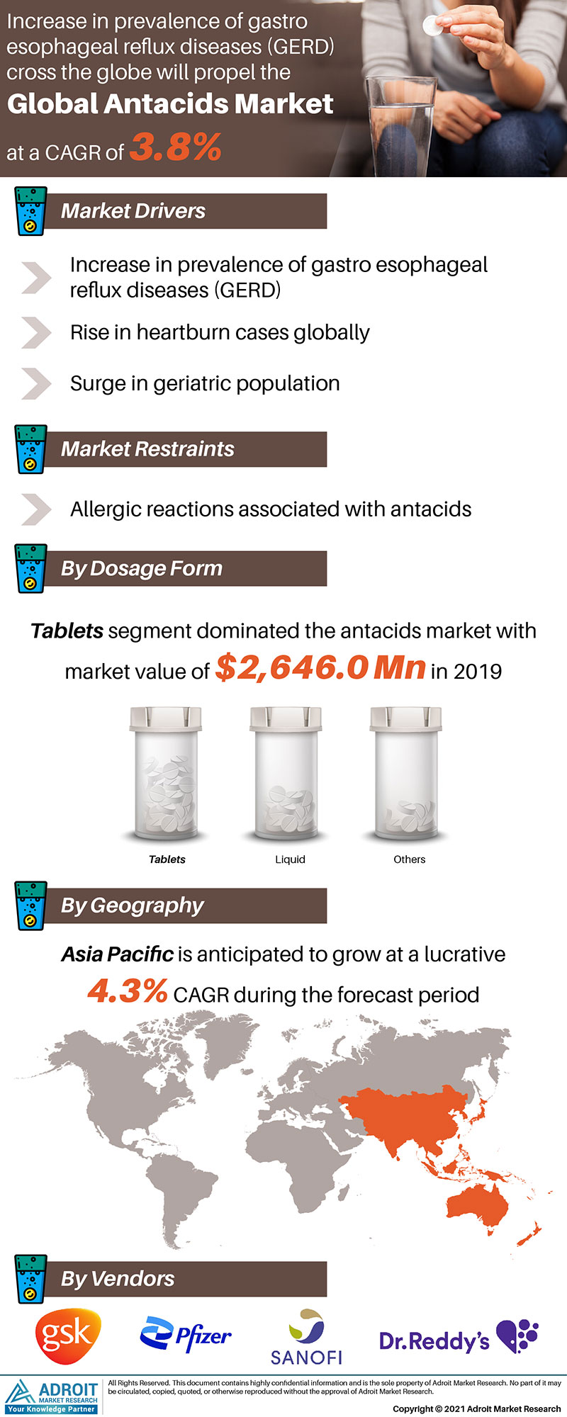 Antacids Market Size 2017 By Application, Product, Region and Forecast 2019 to 2025