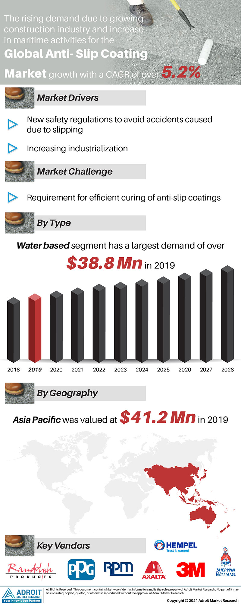 Anti-Slip Coating Market Trends and Forecasts Research Report