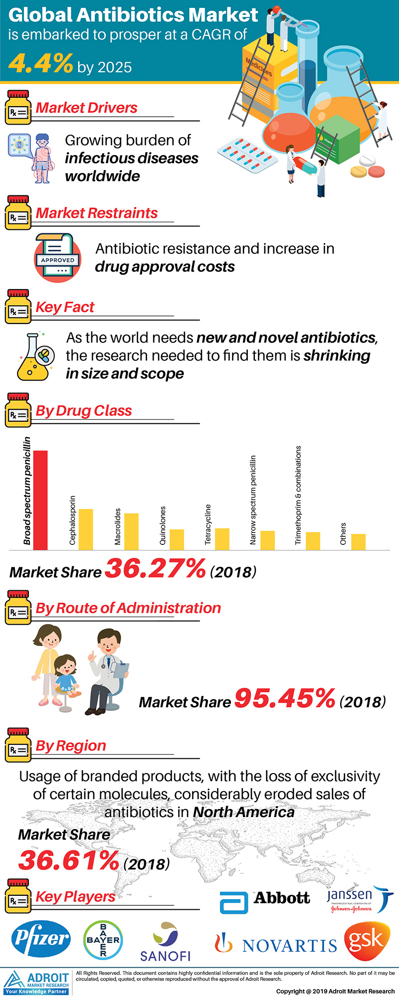 Global Antibiotics Market Size 2017 By Product, Procedure, Region and Forecast 2018 to 2025