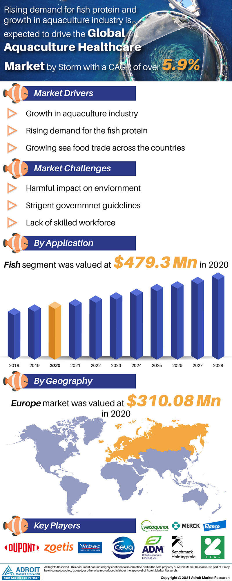Aquaculture Healthcare Market Trends and Forecasts Research Report