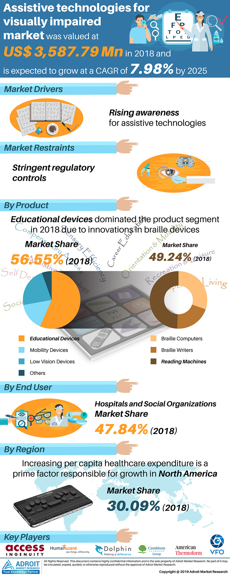 Global Assistive Technologies for Visually Impaired Market Size 2018 By Product, Application, Region and Forecast 2019 to 2025