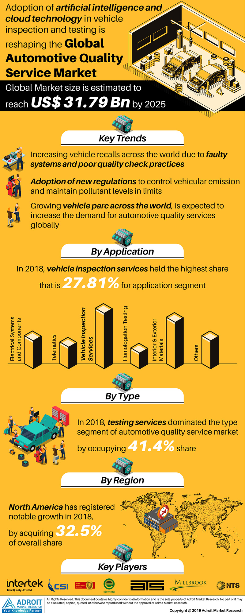 Global Automotive Quality Service Market Size 2017 By Service Type, Application, Region and Forecast 2018 to 2025