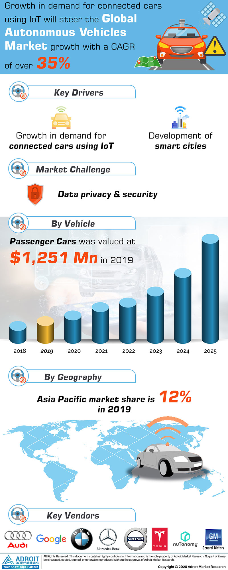Global Autonomous Vehicle Market Size 2018 By Product Type, Formulation, End-user, Region and Forecast 2019 to 2025