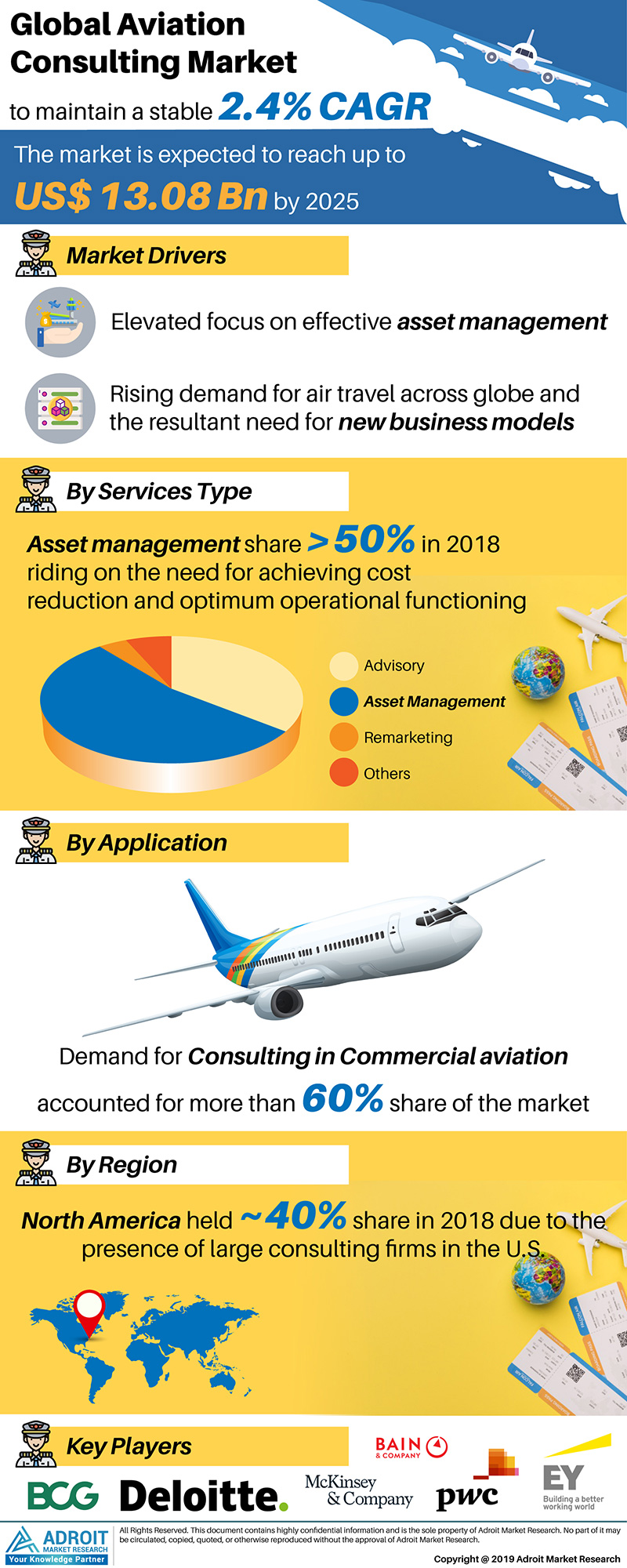Global Aviation Consulting Market Size 2018 By Service Line, Application, Region and Forecast 2019 to 2025