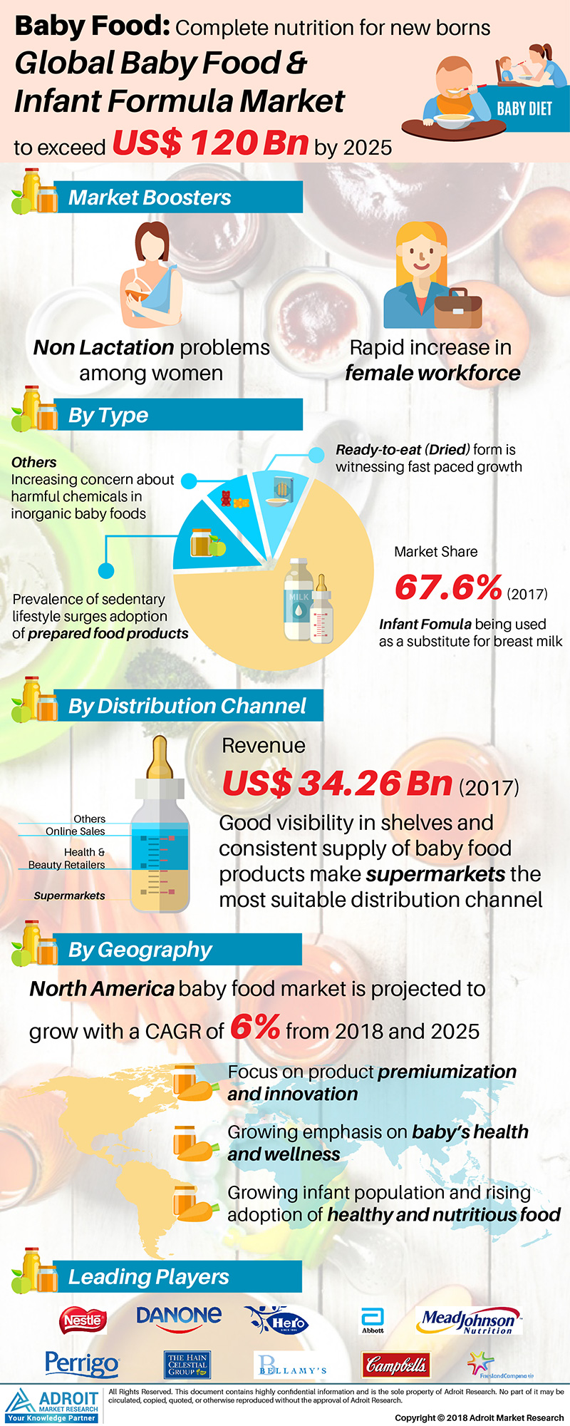 Global Baby Food & Infant Formula Market Size 2017 By Type, Distribution, Region and Forecast 2018 to 2025
