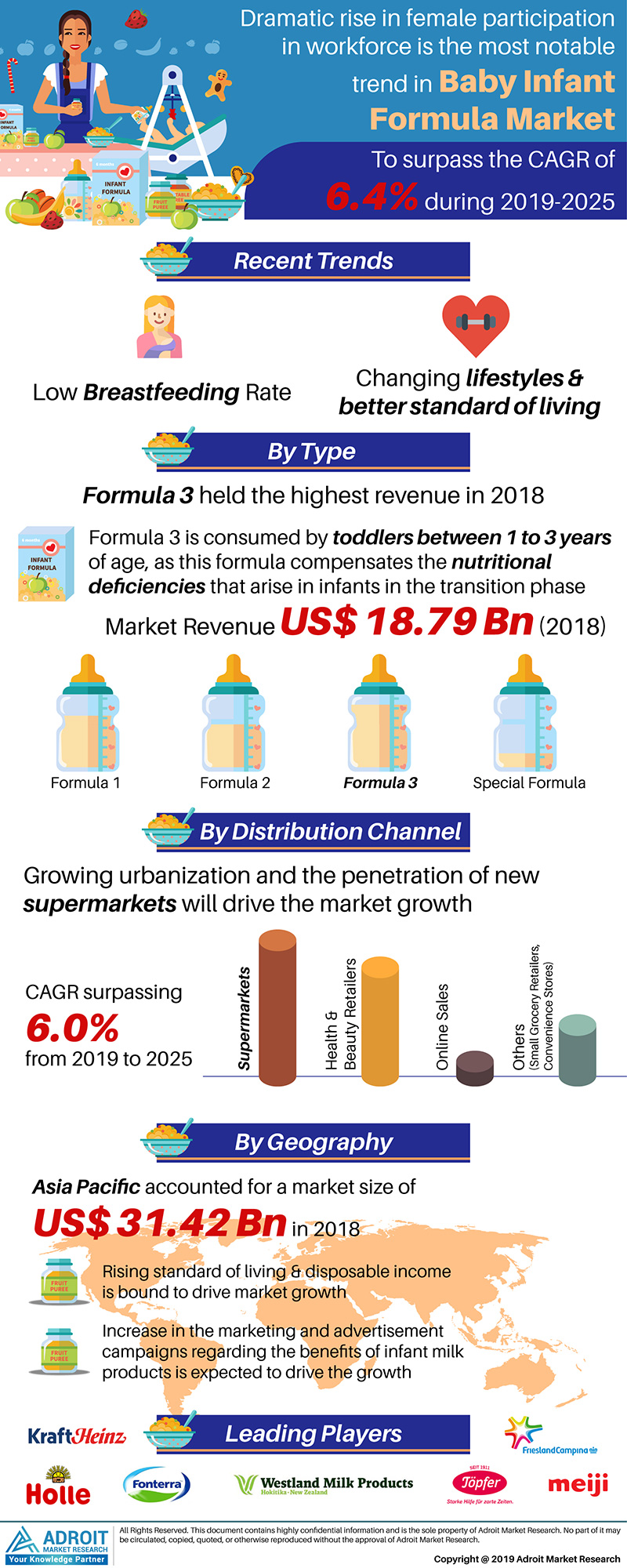 Global Baby Infant Formula Market Size 2017 By Type, Distribution Channel, Region and Forecast 2018 to 2025