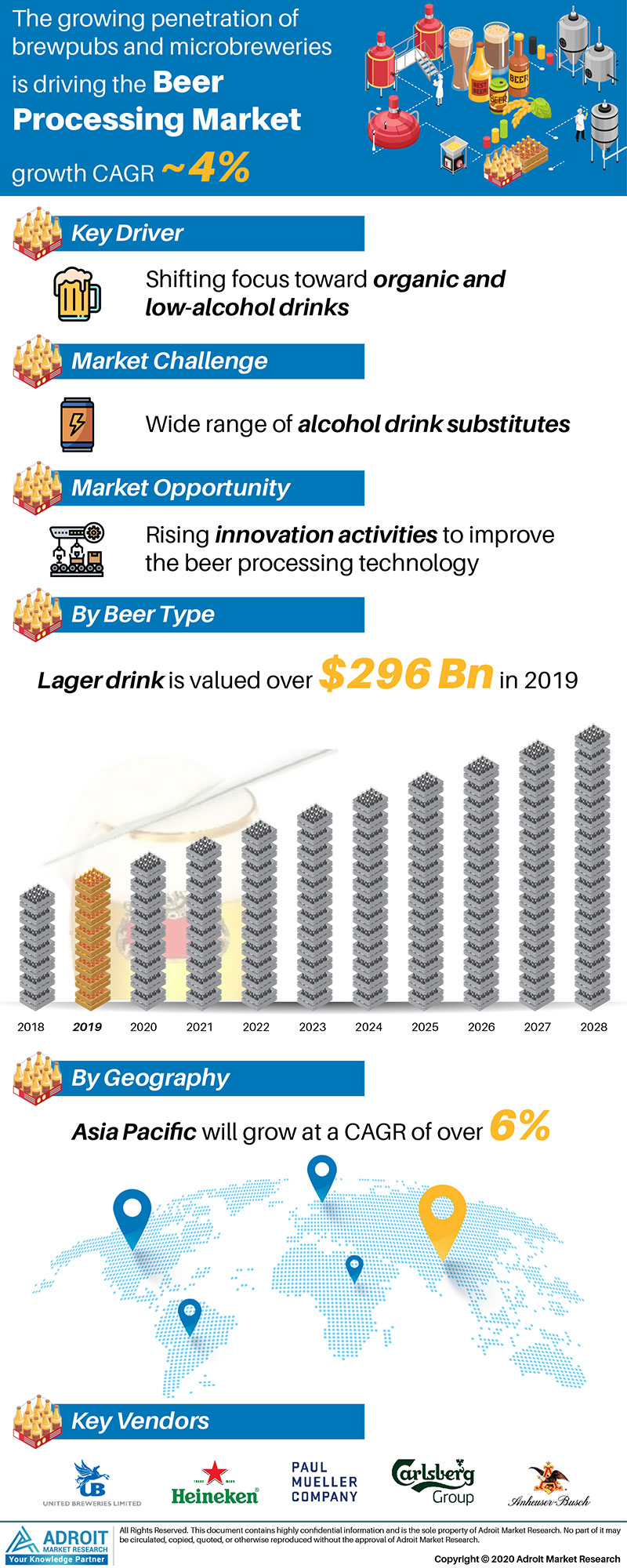 Beer Processing Market by Material, Application, and Region, Global Forecasts 2018 to 2025