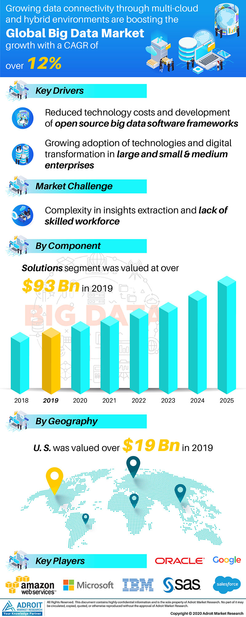 Big Data Market by Material, Application, and Region, Global Forecasts 2018 to 2025