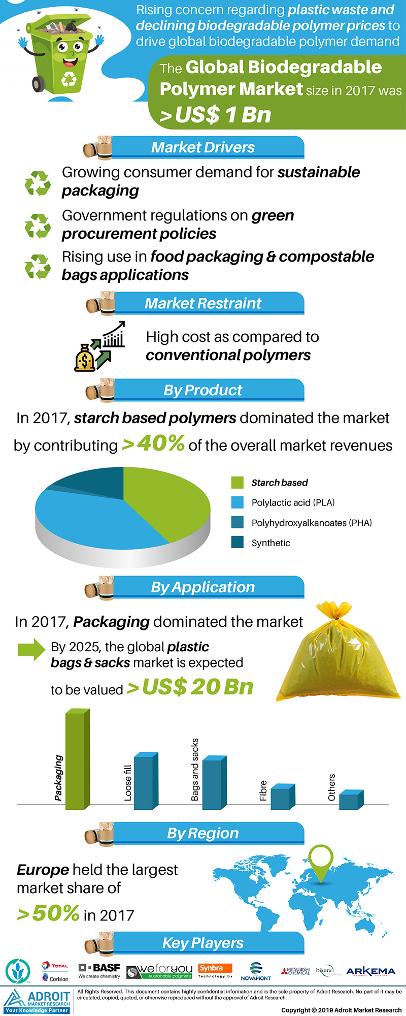 Global Biodegradable Polymer Market Size 2017 By Production, Application, Region and Forecast 2018 to 2025