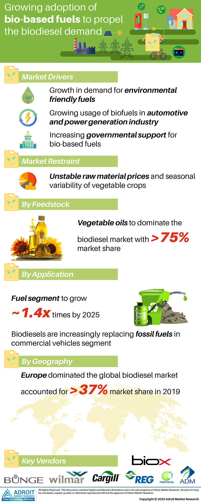 Biodiesel Market by Material, Application, and Region, Global Forecasts 2018 to 2025