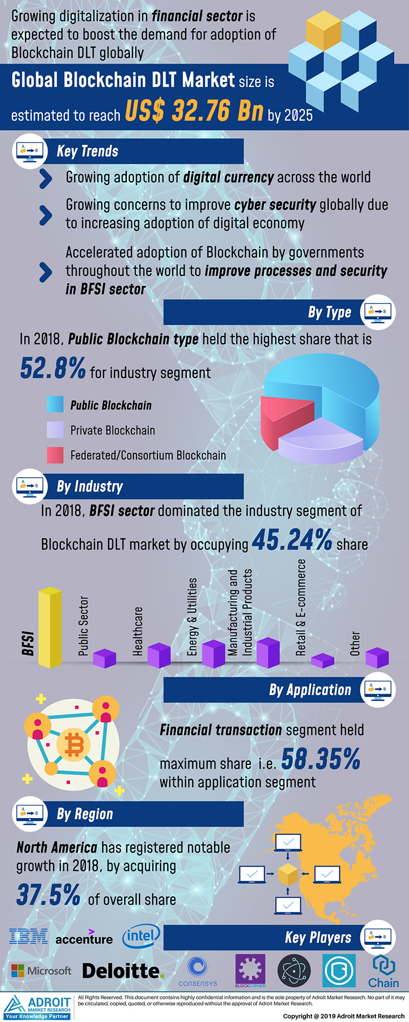 Global Blockchain Distributed Ledger Technology Market Size 2017 By Type, Application, Region and Forecast 2018 to 2025