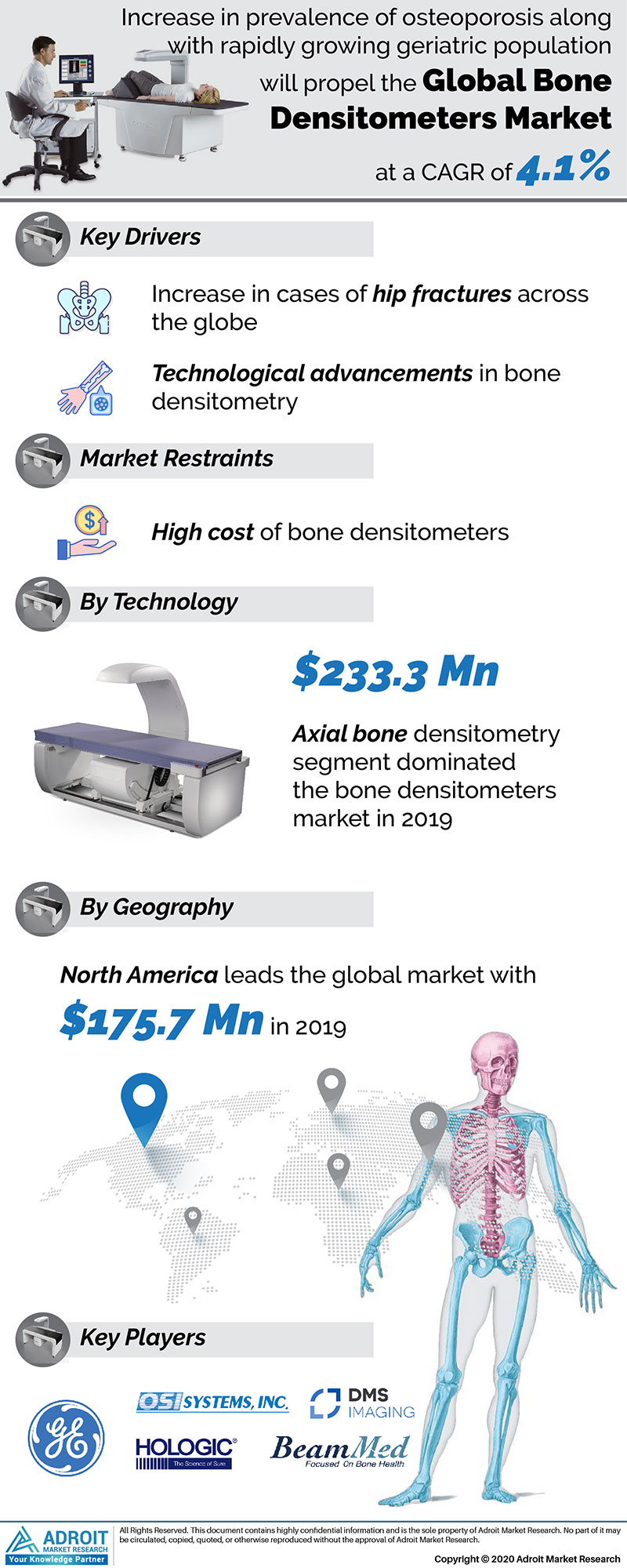 Bone Densitometers Market by Material, Application, and Region, Global Forecasts 2018 to 2025