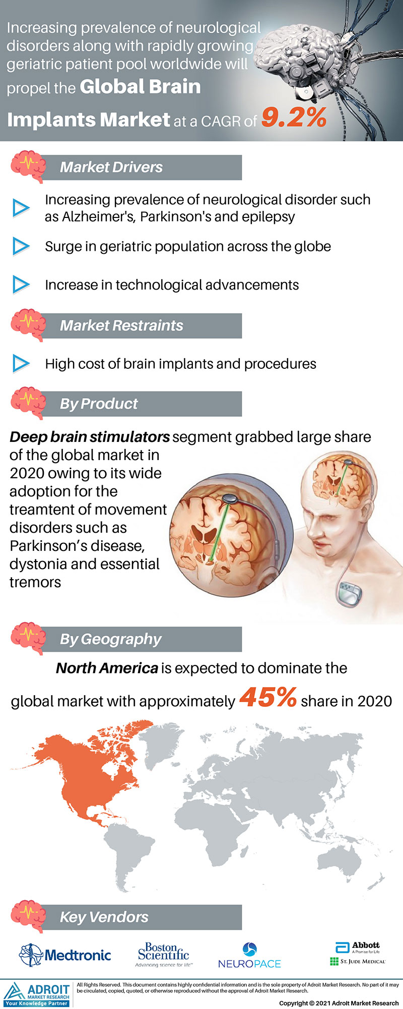 Brain Implants Market Trends and Forecasts Research Report