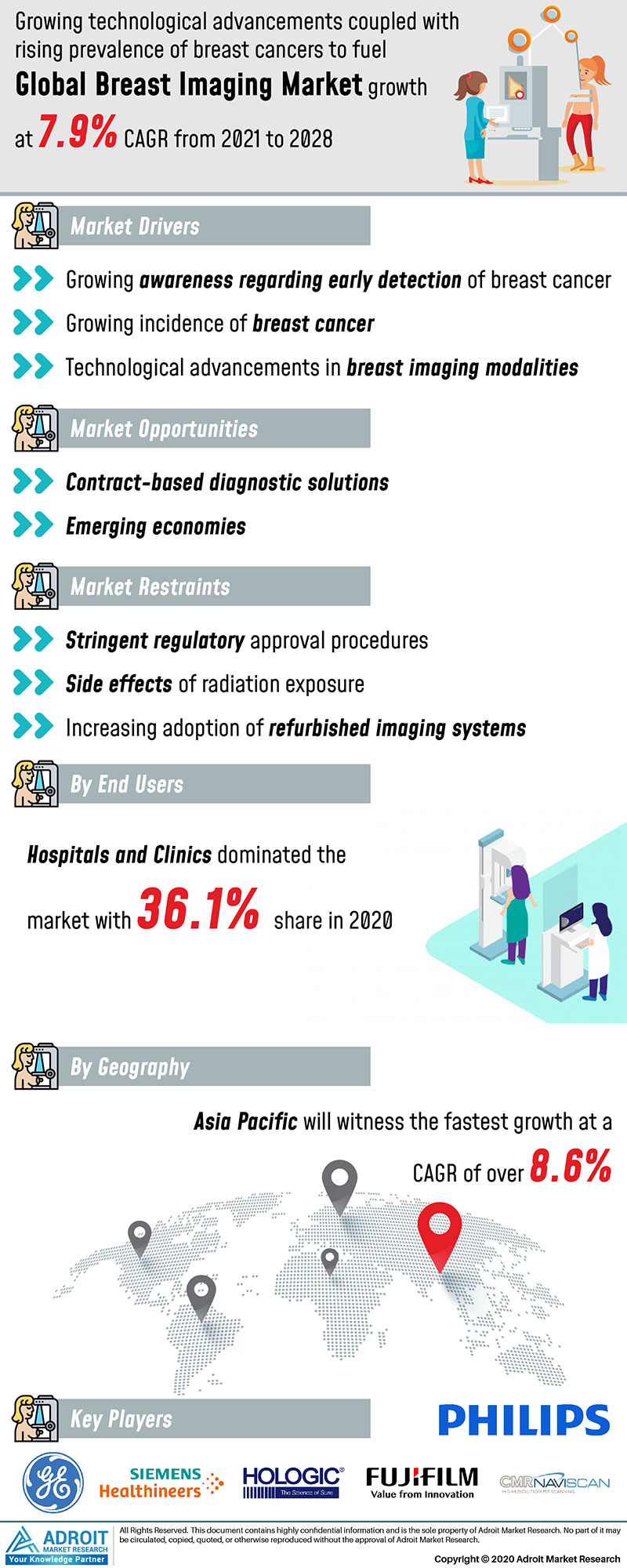 Breast Imaging Market by Material, Application, and Region, Global Forecasts 2018 to 2025