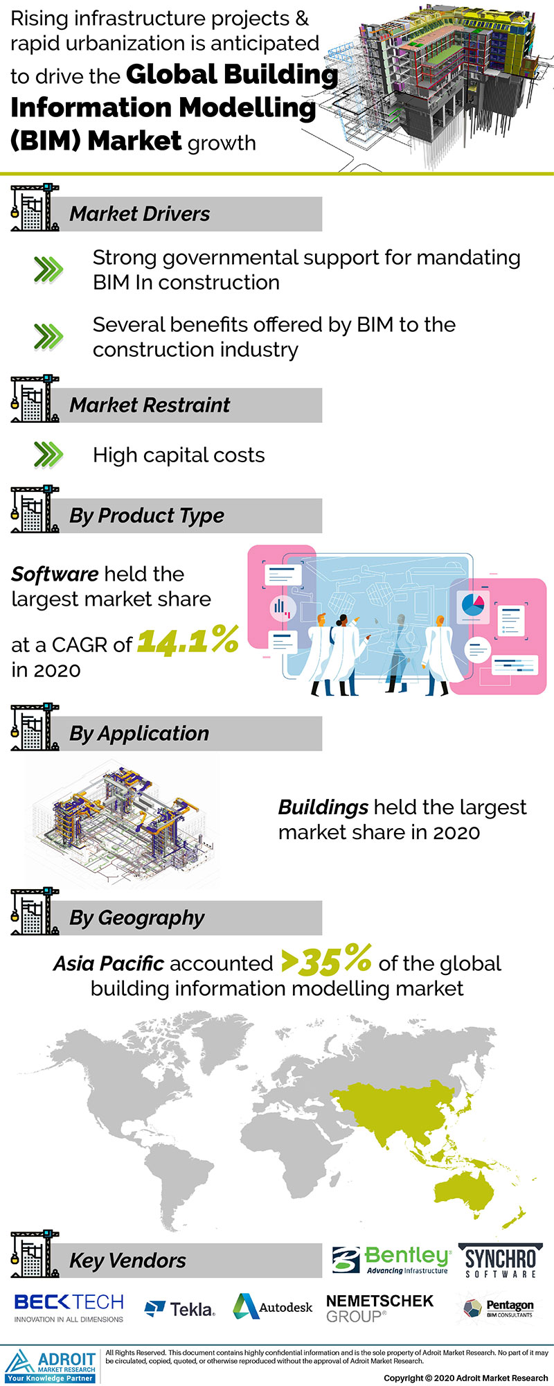 Global Building Information Modeling Market Size 2017 By Type, Device, Region and Forecast 2018 to 2025