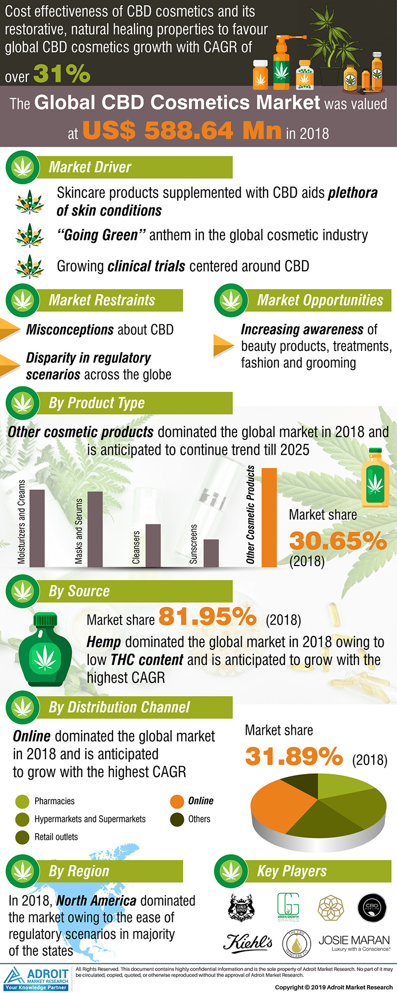 Global CBD Cosmetics Market Size 2017 By Product Type, Source, Distribution Channel, Region and Forecast 2019 to 2025