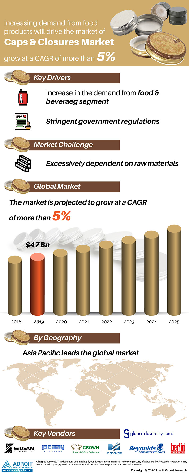 Caps and Closures Market by Material, Application, and Region, Global Forecasts 2018 to 2025