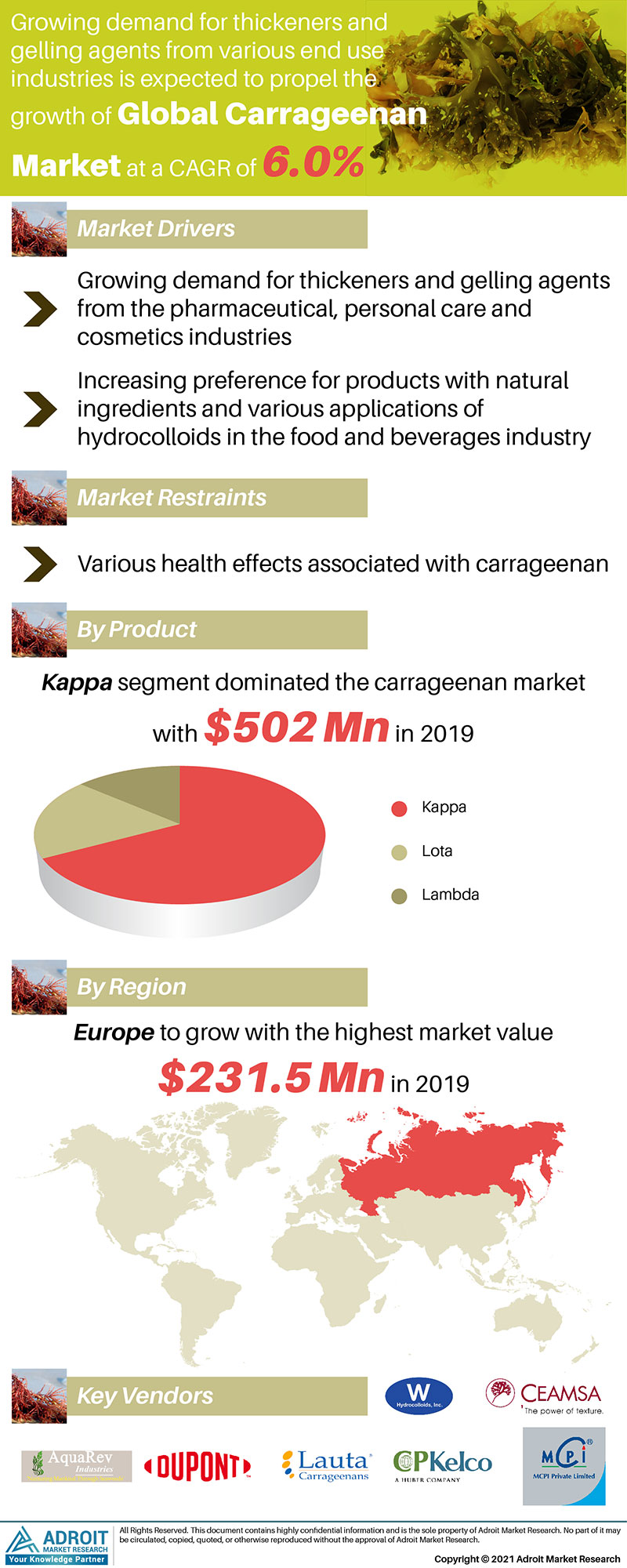Carrageenan Market Size 2017 By Application, Product, Region and Forecast 2019 to 2025