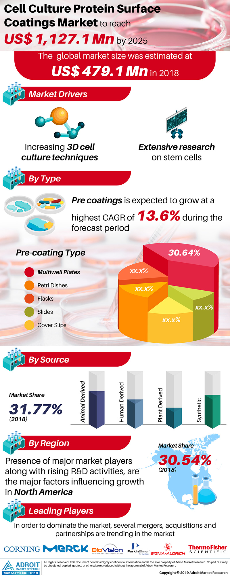 Global Cell Culture Protein Surface Coatings Market Size 2017 By Type, Pre Coatings, End-Use, Region and Forecast 2019 to 2025