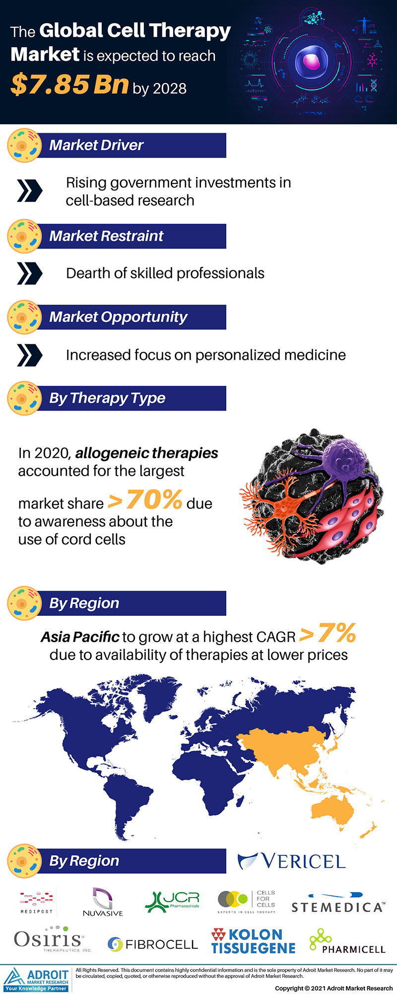 Global Cell Therapy Market Size 2017 By Type, Device, Region and Forecast 2018 to 2025