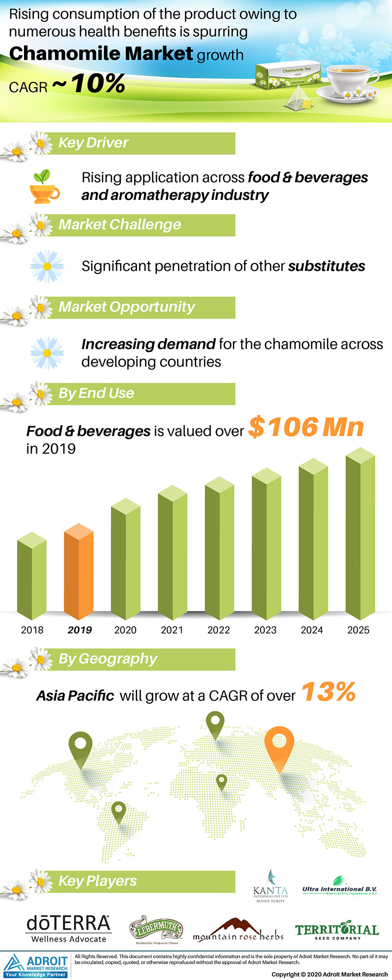 Chamomile Market by Material, Application, and Region, Global Forecasts 2018 to 2025