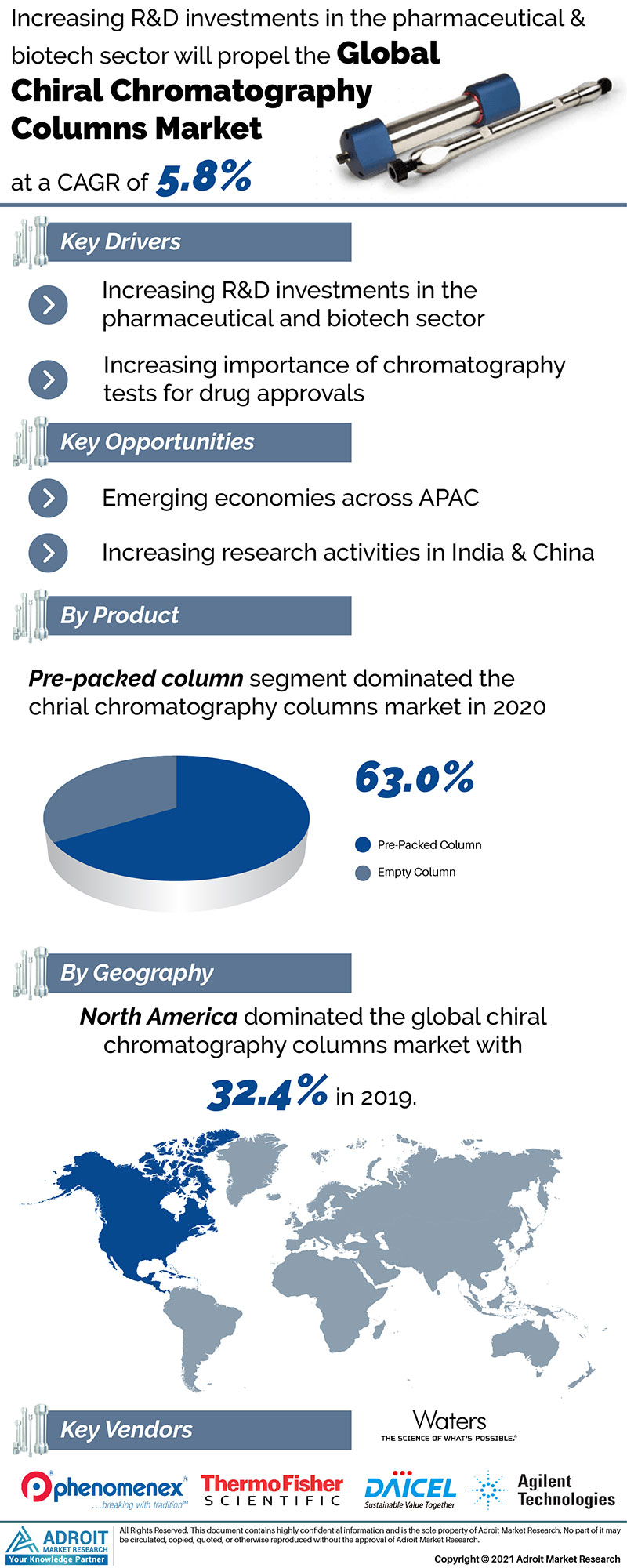Chiral Chromatography Columns Market Size 2017 By Application, Product, Region and Forecast 2019 to 2025
