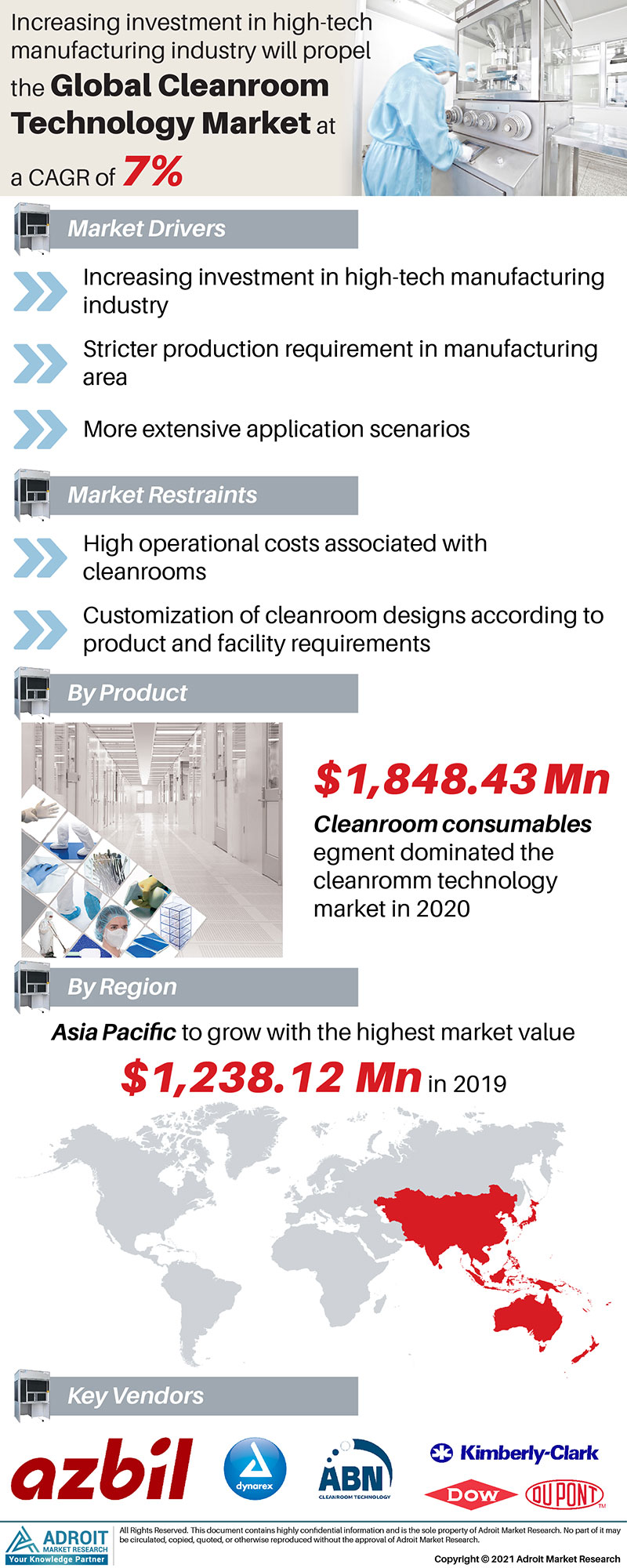 Cleanroom Technology Market Size 2017 By Application, Product, Region and Forecast 2019 to 2025