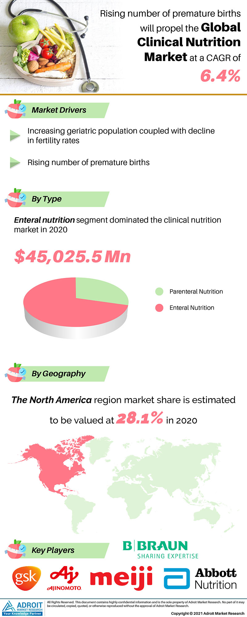 Clinical Nutrition Market Trends and Forecasts Research Report
