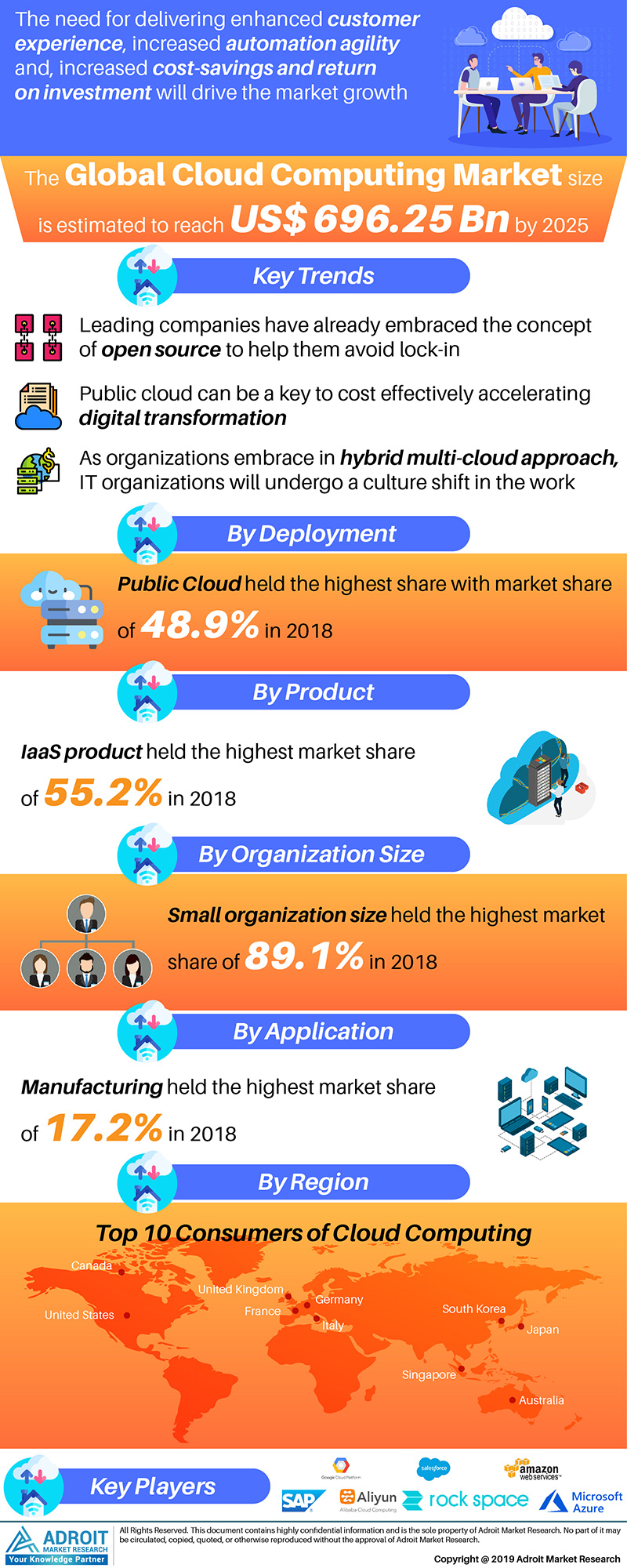 Global Cloud Computing Market Size 2017 By Application, Product, Region and Forecast 2019 to 2025