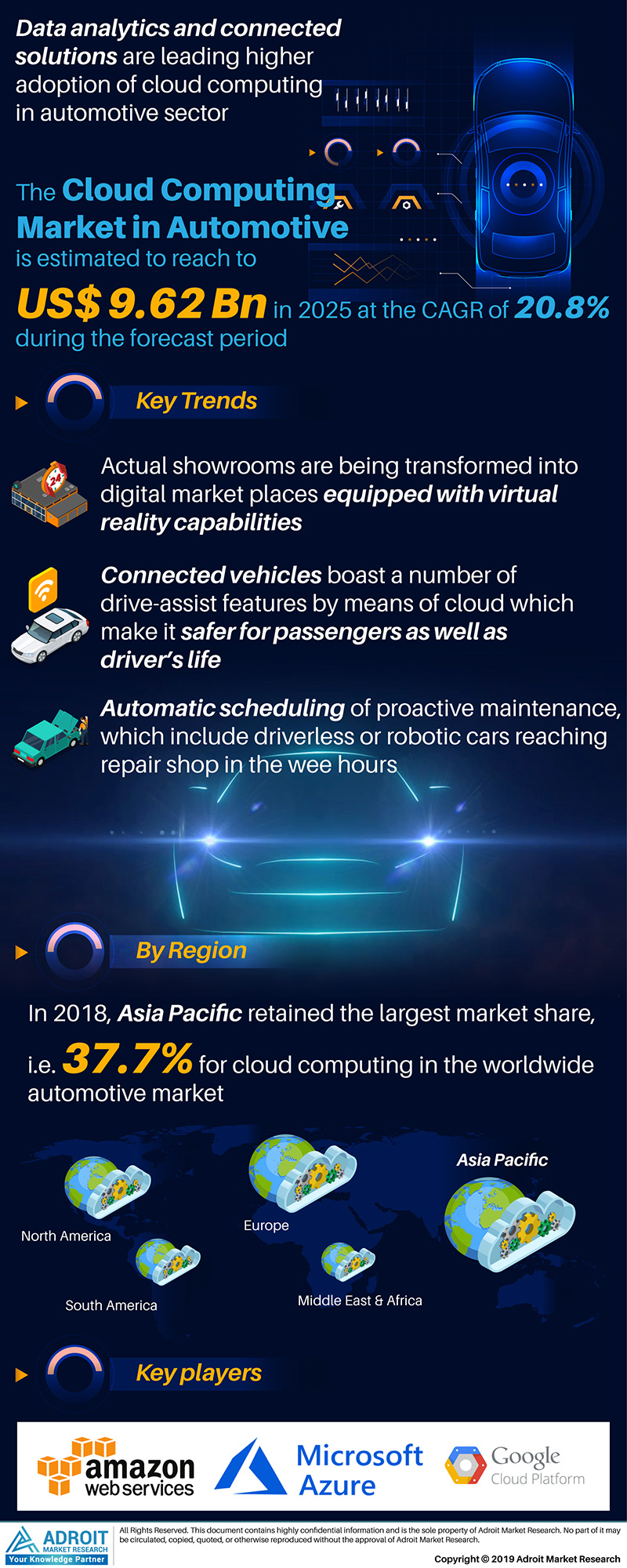 Global Cloud Computing in Automotive Market Size 2017 By Region and Forecast 2019 to 2025
